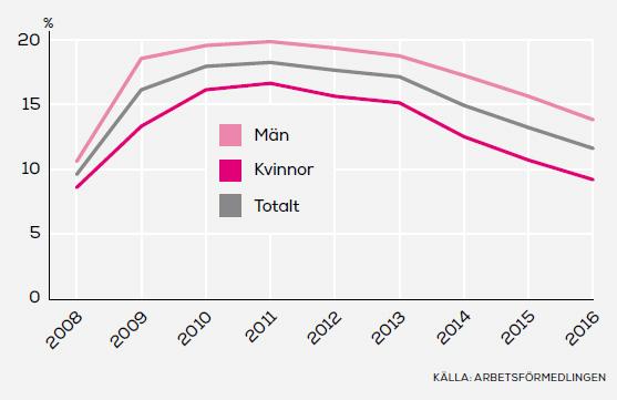 Diagram Unga arbetslösa på arbetsförmedlingen