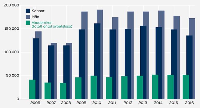 Diagram arbetslösheten 2006–2016