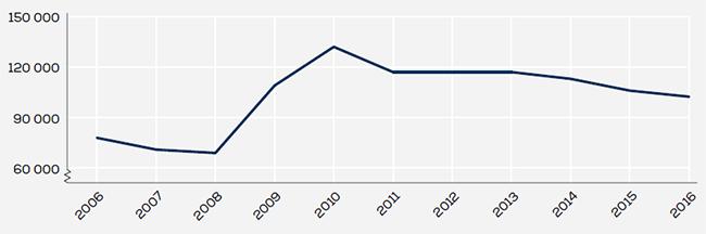Diagram Långtidsarbetslösa 2006-2016
